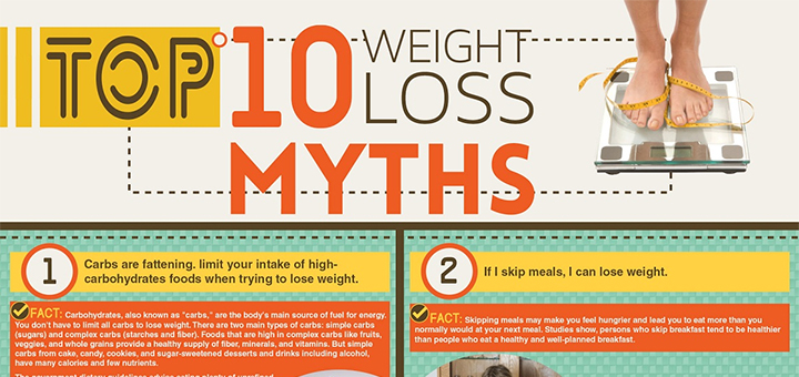 Weight Reducing Myths